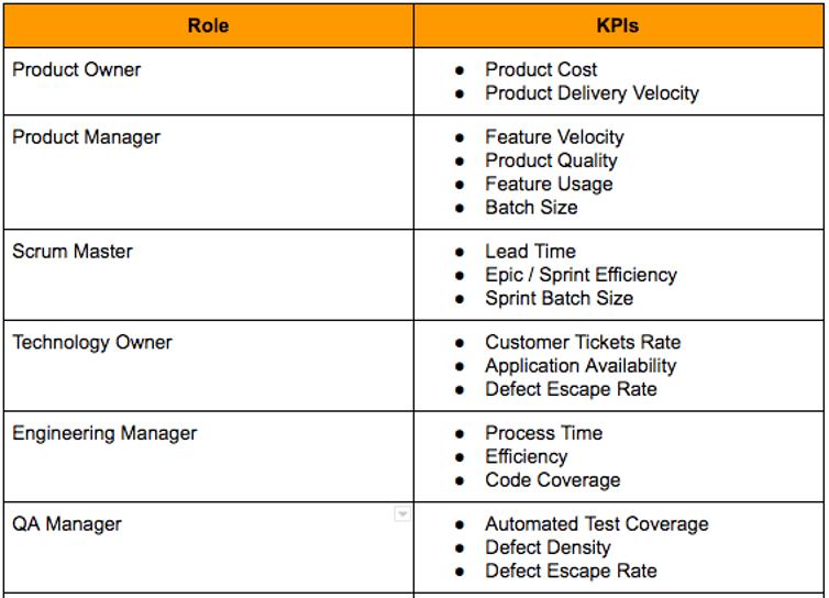 DevOps KPI's by Persona