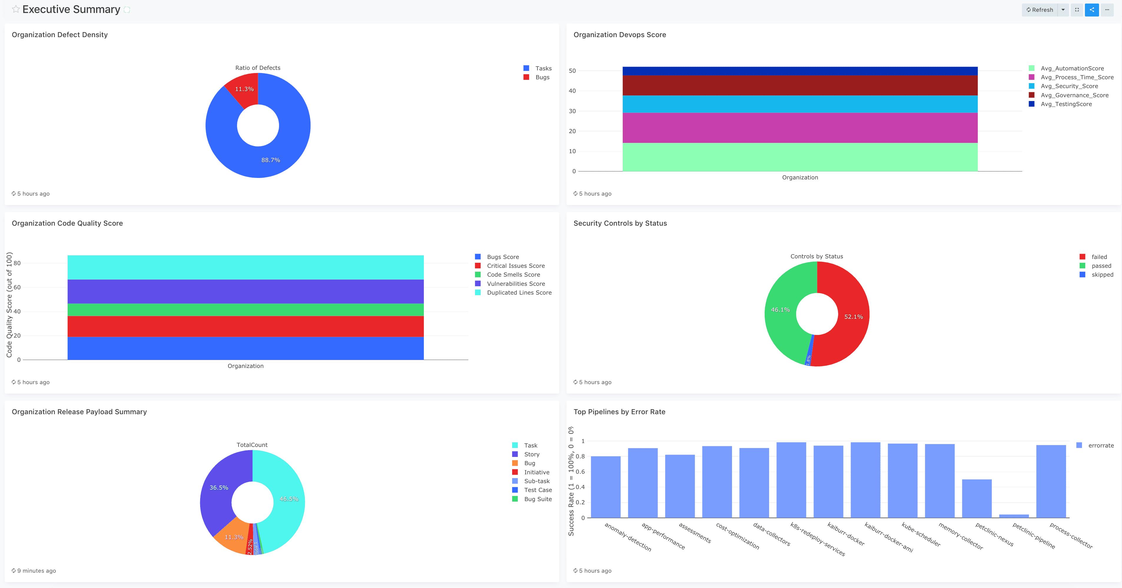 Kaiburr AllOps CIO/CTO Advisory Dashboard